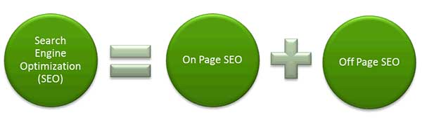 SEO = On-Page SEO + Off-Page SEO Illustration